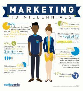 marketing-to-the-generations-millennials